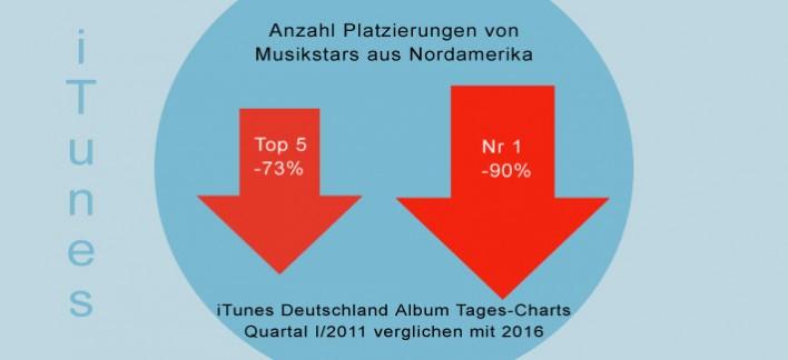 US Stars beim Albumverkauf in Deutschland im Keller