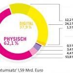 Deutscher Musikmarkt 2016: deutsche Musikacts die großen Loser!