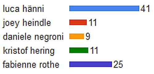 DSDS 2012 Teilnehmer: gesamtes Suchvolumen März 2012