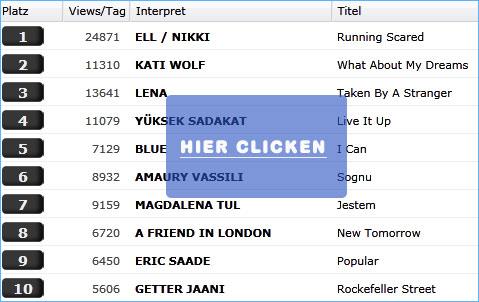 zu den Eurovision 2011 Video Trend Charts