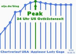 applause-chartverlauf-usa