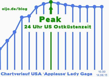 Prognose US Charts: Lady Gaga wird Katy Perry heute von Platz 1 kicken