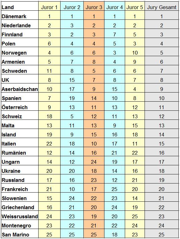 ESC 2014 Jury Voting Deutschland